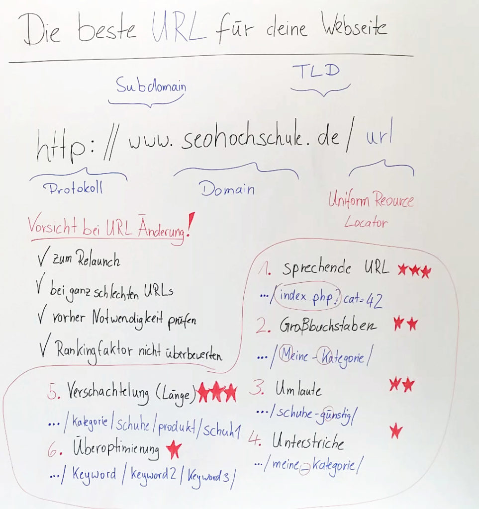 Whiteboard-URL