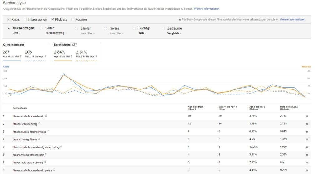 Suchanalyse Klicks und CRT